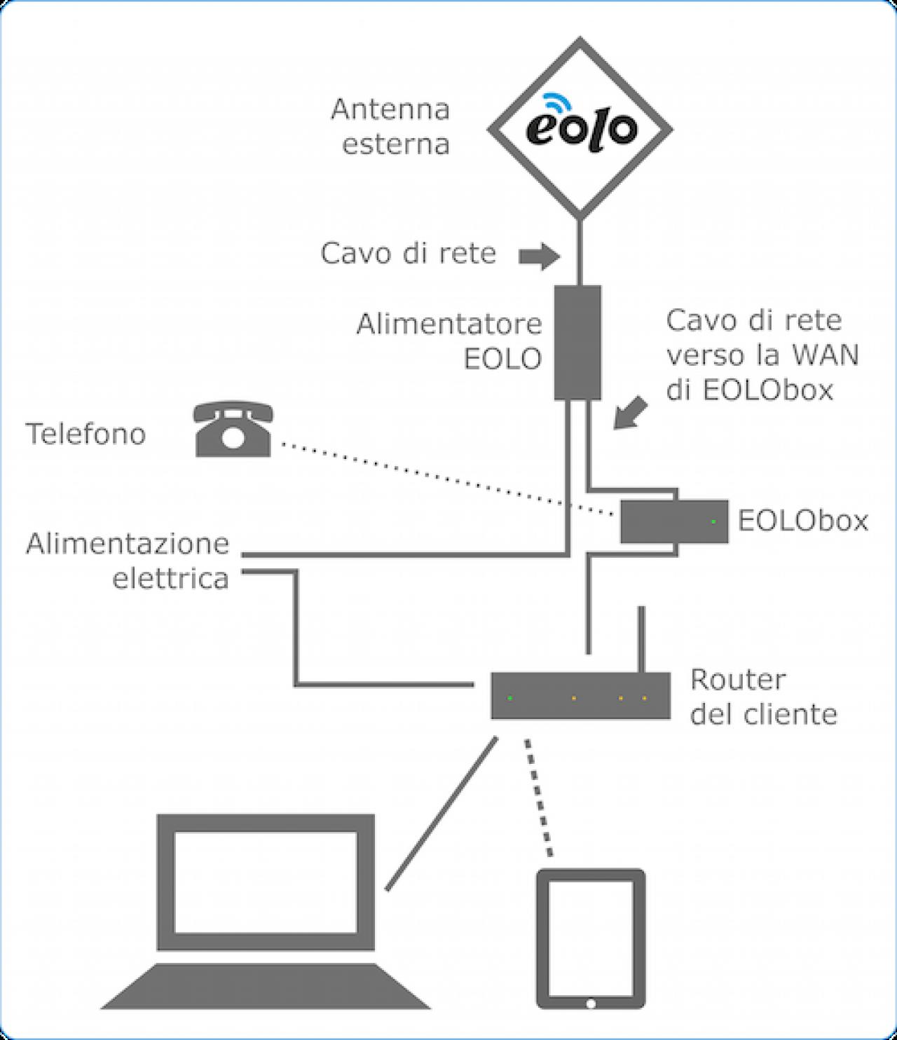 Schema Collegamento Eolo : Come funziona eolo